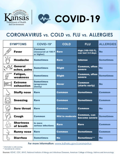 COVID19, Cold, Flu or Allergies